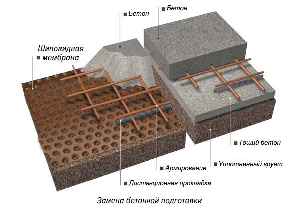 дренажная мембрана